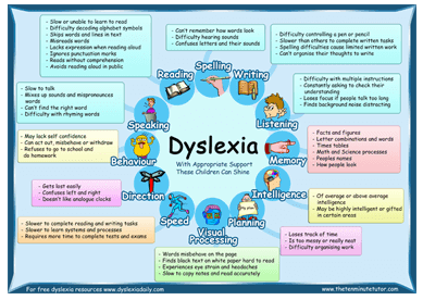 Unidentified Dyslexia Takes Heavy Toll >> Specialized Tutoring In Jacksonville Nc Blank Canvas